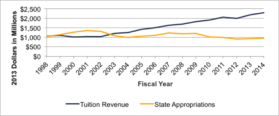 Fig 1.1 Total Revenue from Tuition and State Appropriations