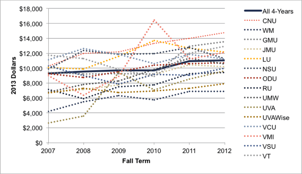 Fig 3.4a. Institution-Level Net Costs for Poor Students