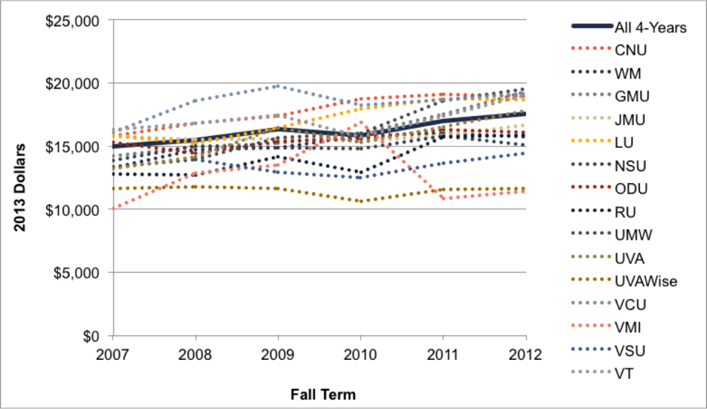 Fig 3.4b. Institution-Level Net Costs for Near-Poor Students