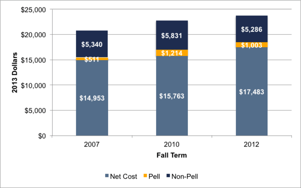 Fig 3.5b. Components of Overall Net Costs for Near-Poor Students