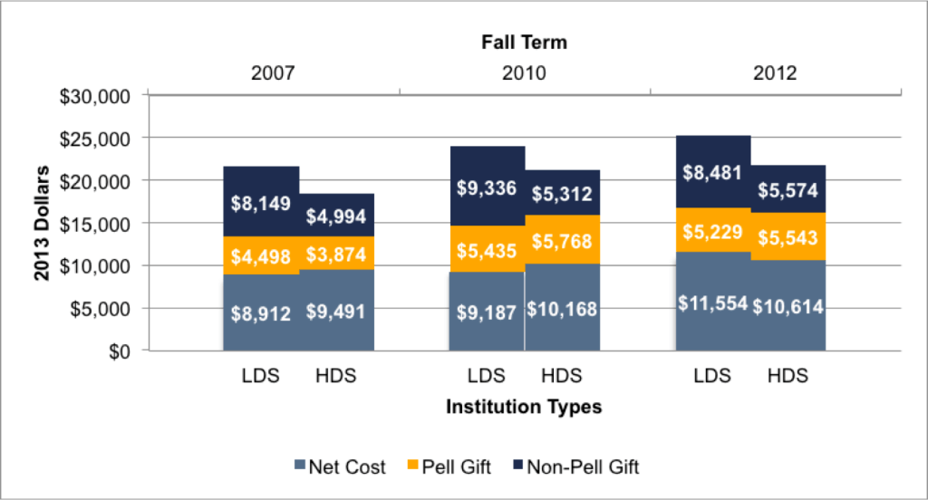 Fig 3.5c. Components of LDS and HDS Net Costs for Poor Students
