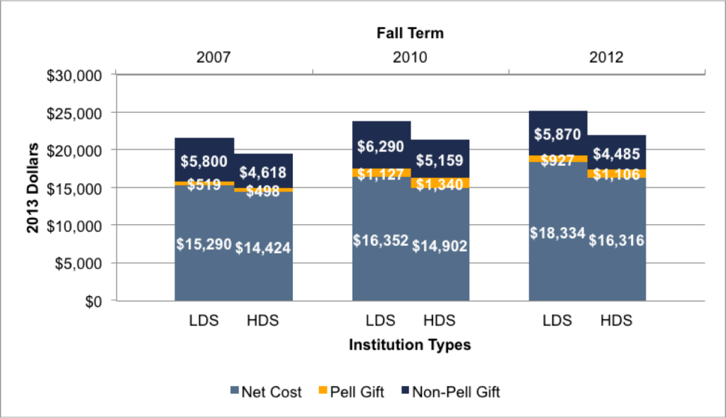 Fig 3.5d. Components of LDS and HDS Net Costs for Near-Poor Students