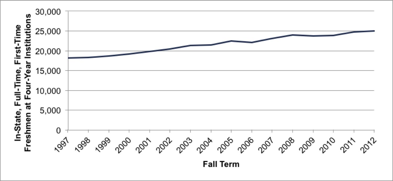 Fig 4.1. Total Enrollment
