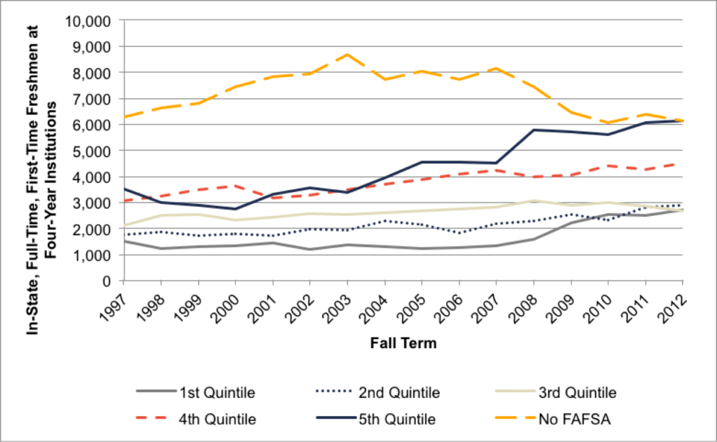 Fig 4.2. Enrollment Numbers by Income Quintiles