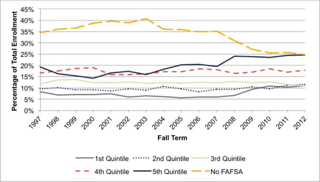 Fig 4.3. Enrollment Percentages by Income Quintiles