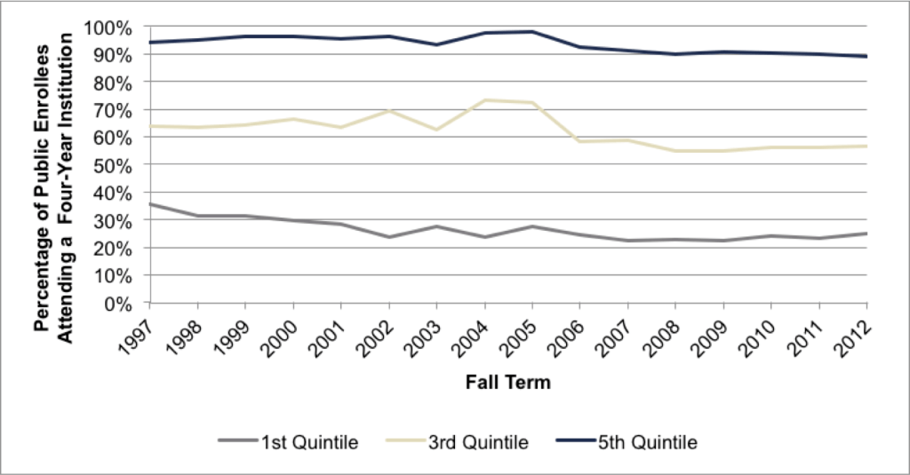 Fig 4.4. Enrollment at Four-Year Institutions as Percentage of Total Statewide Enrollment