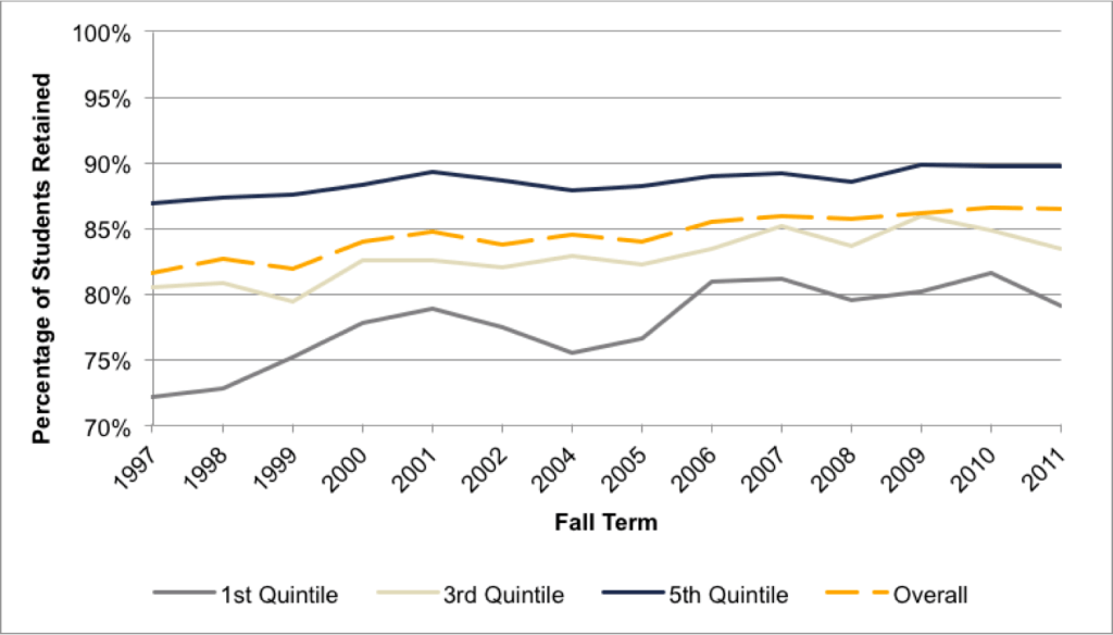 Fig 4.5. First-Year Retention Rates