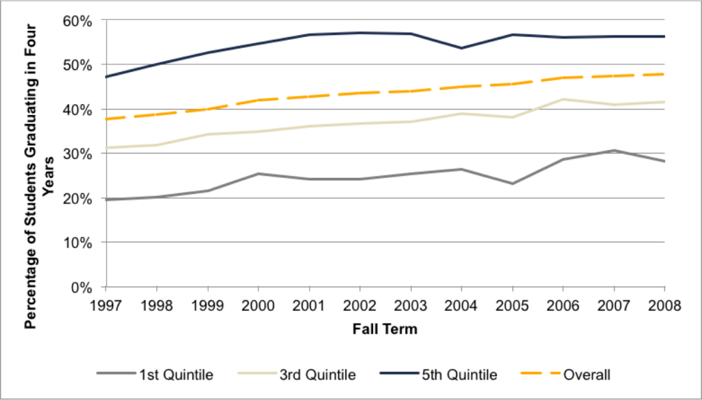 Fig 4.6. Four-Year Graduation Rates