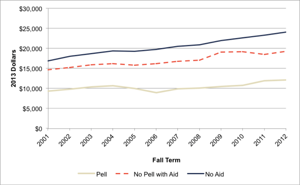 Fig A.1.2. Changes in Net Costs by Pell Status