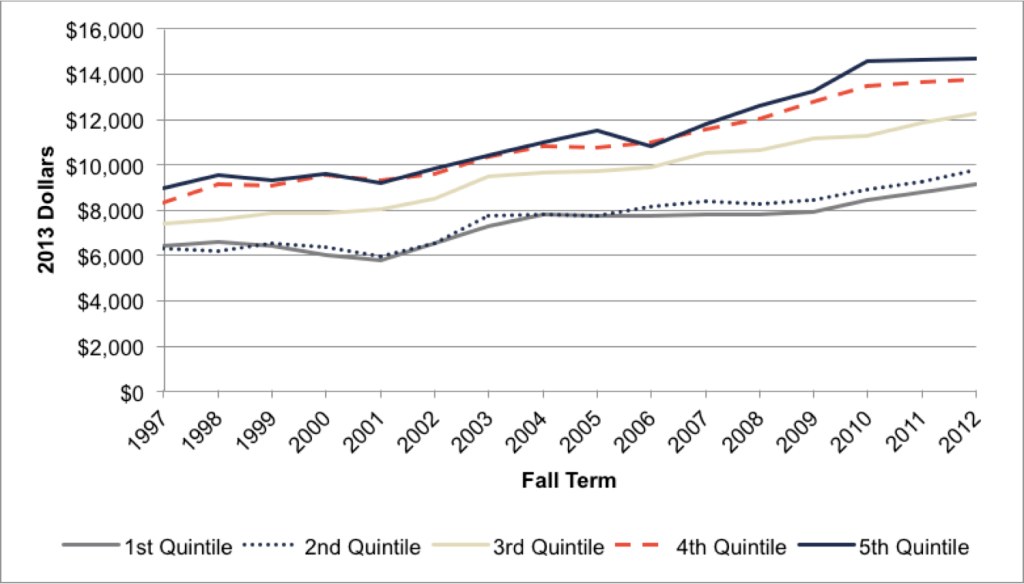 Fig A.4.1. Changes in Net Costs for Two-Year Institutions