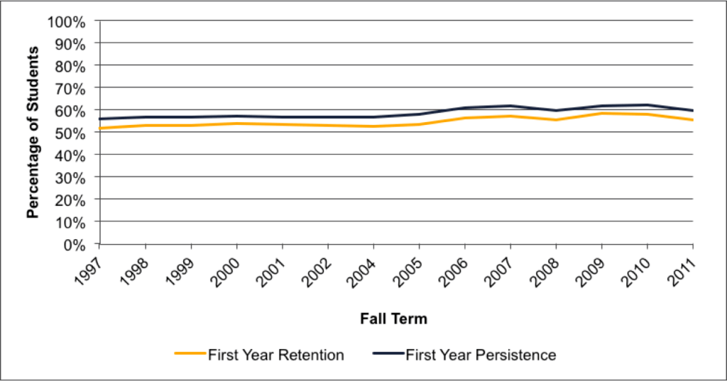 Fig A.4.10. First-Year Retention and Persistence