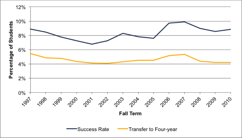 Fig A.4.12. Student Success Rate Compared to Transfer to Four-Year Rate within Two Years