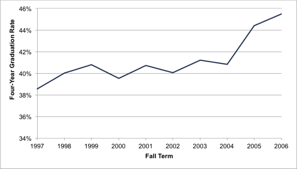 Fig A.4.14. Average Six-Year Graduation Rate of Two-Year Students