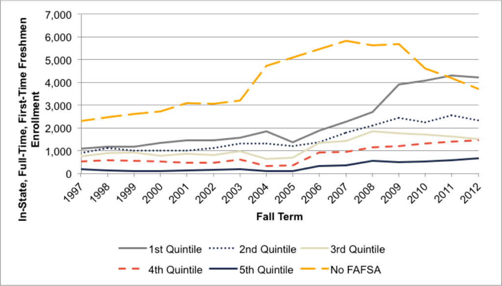 Fig A.4.5. Trends in Enrollment