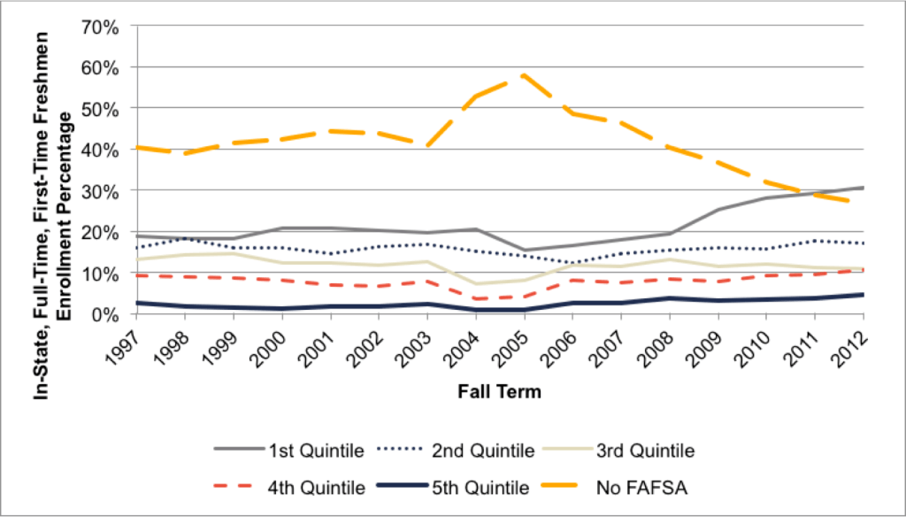 Fig A.4.6. Trends in Enrollment Percentage