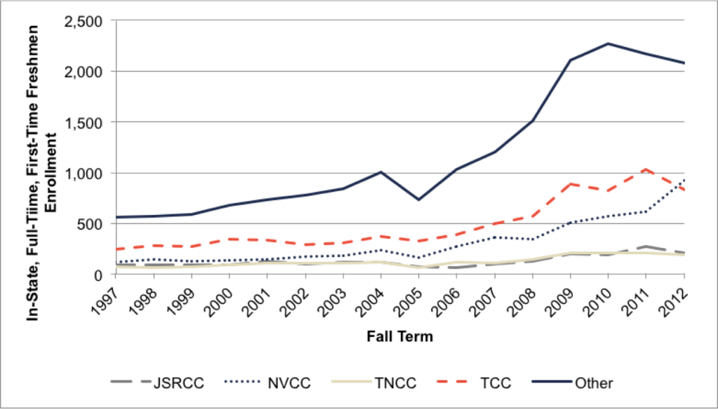 Fig A.4.7. Institutional Trends in Enrollment (1st Quintile)
