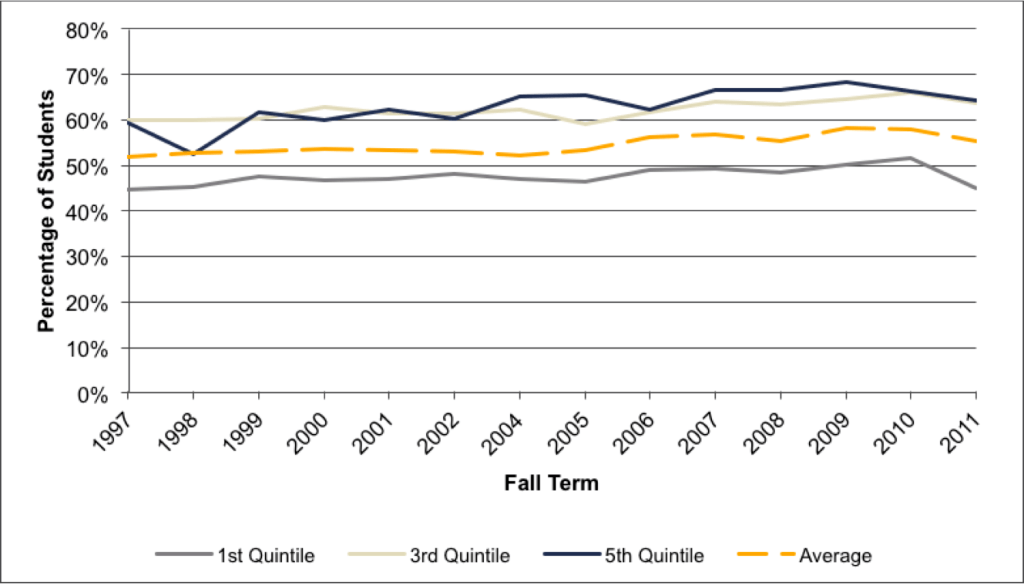 Fig A.4.9. First-Year Retention Rates