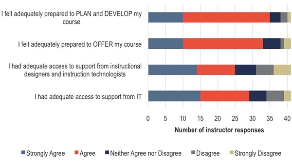 Did instructors feel they had adequate support to plan and teach online hybrid courses