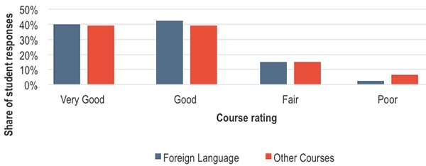 Did students rate foreign language