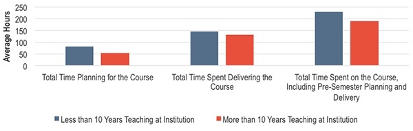 Does the time spent teaching vary by a professor's experience at his or her current institution