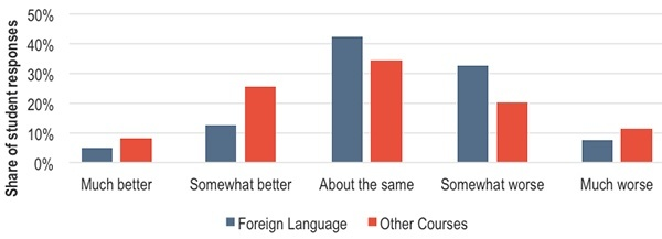 How did foreign lanuage courses compare