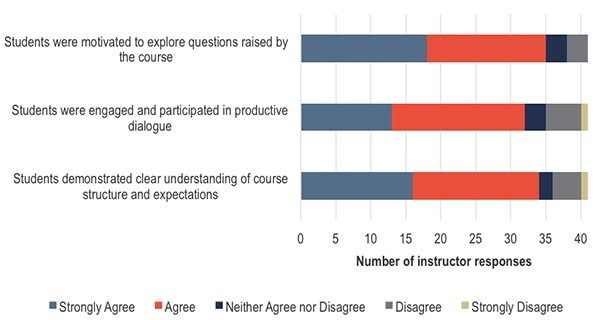 How did instructors perceive students' cognitive