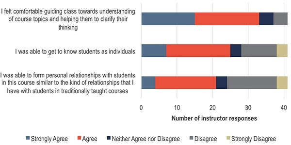 How did students perceive their own presence