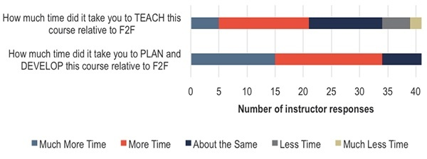 How did time spent on these courses compare to time spent teaching a traditional course