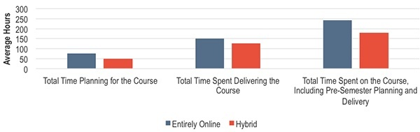 How did time spent vary by course format