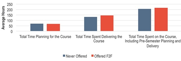 How much did faculty time vary by whether or not the course was being offered for the first time