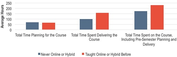How much did faculty time vary hybrid