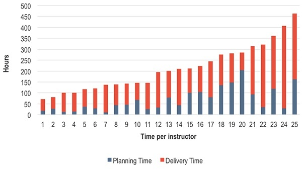 Overall how much time did faculty spend on planning and delivering their courses