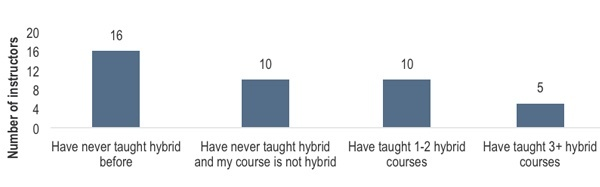 What experience did instructors have teaching hybrid