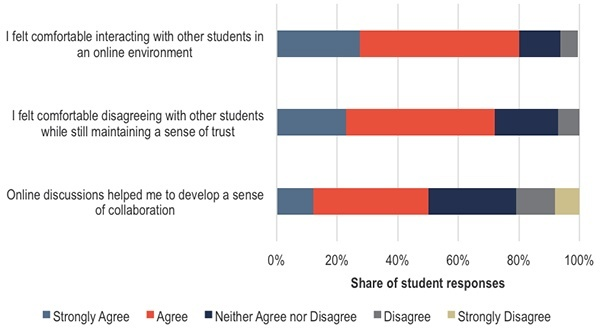 What was students' perception of their social presence