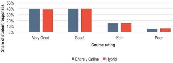 how did students rate courses overall