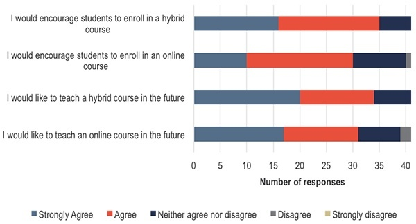 what are instructors attitudes towards online teaching and learning