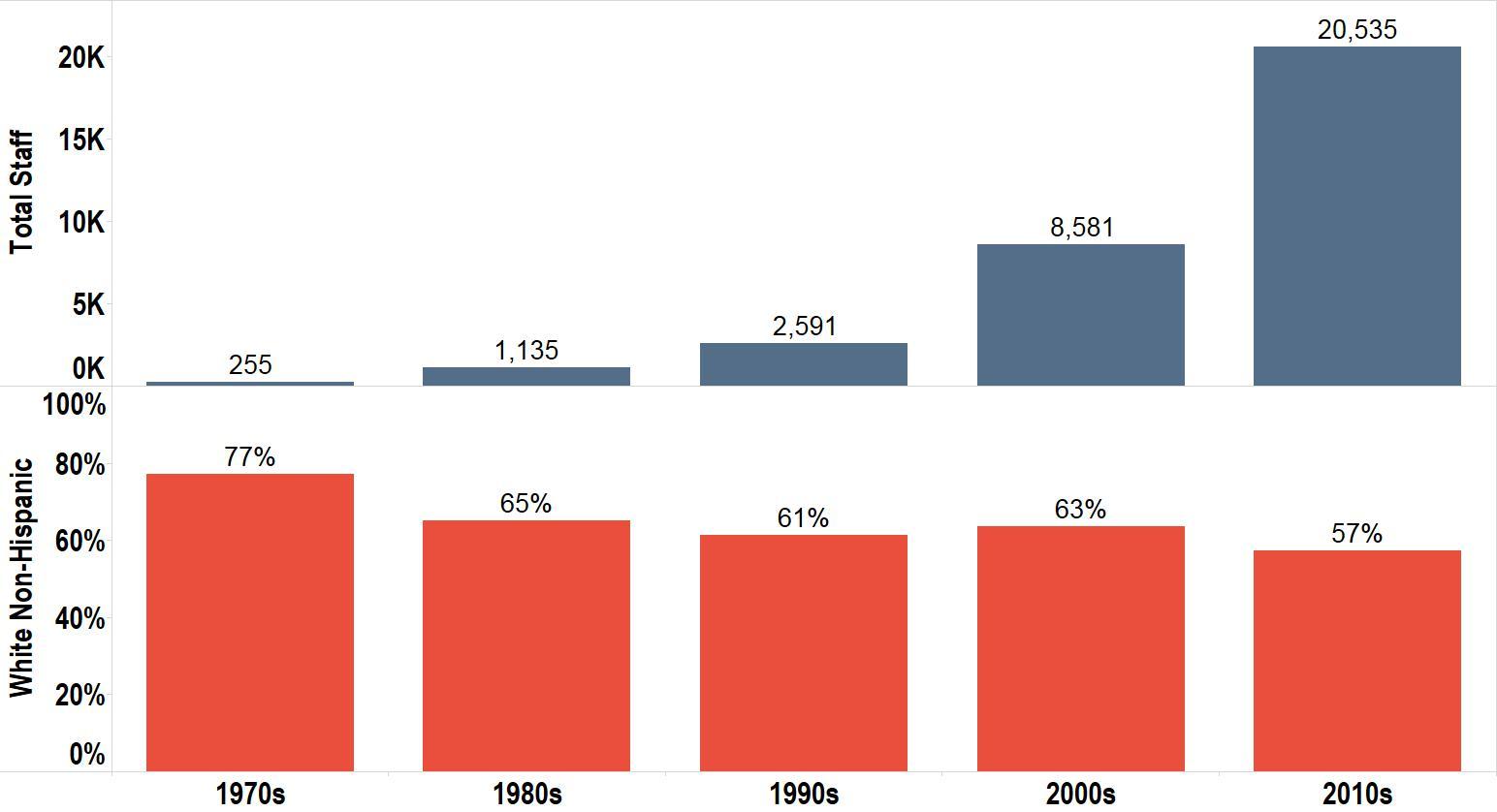 Figure 26 Decade Hired Total And Percent White Non Hispanic