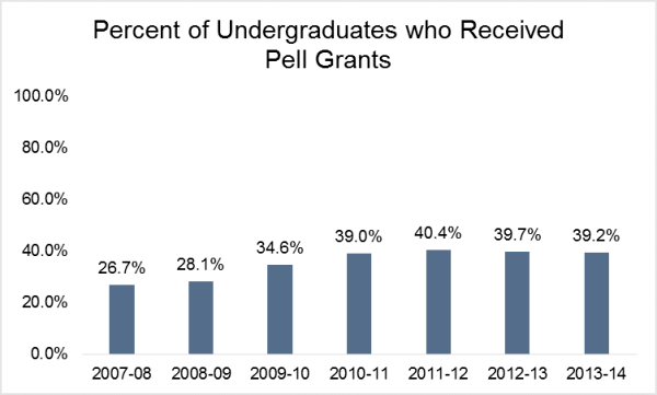 percent undergrads who received pell grants