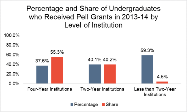 percentage and share pell grants