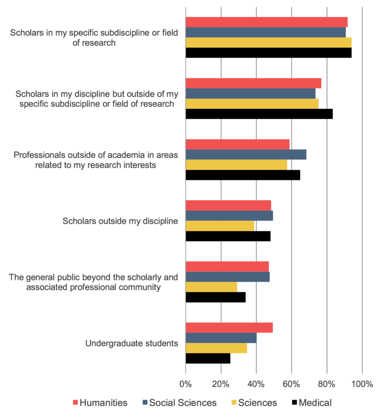 SR_FacultySurvey2015_Fig_24