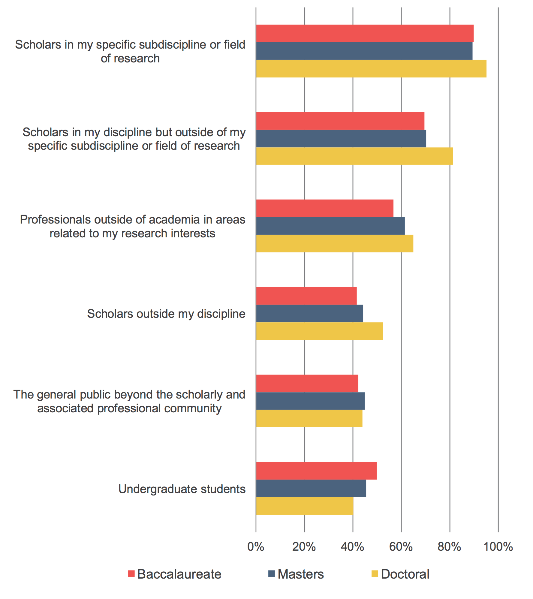 SR_FacultySurvey2015_Fig_25