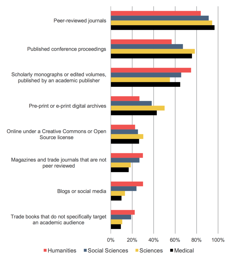 SR_FacultySurvey2015_Fig_26