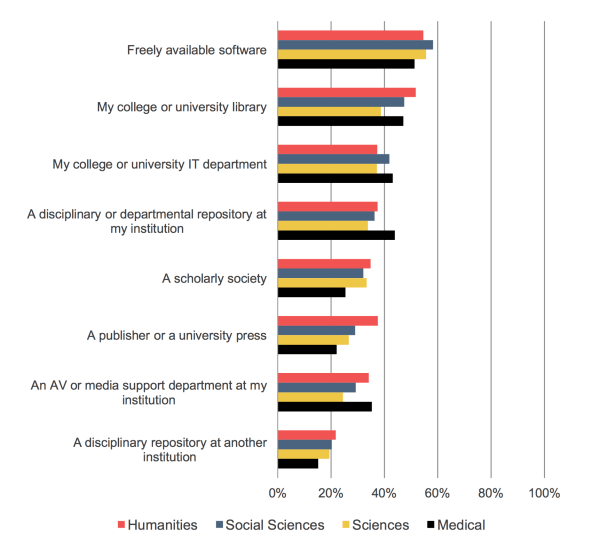 SR_FacultySurvey2015_Fig_34