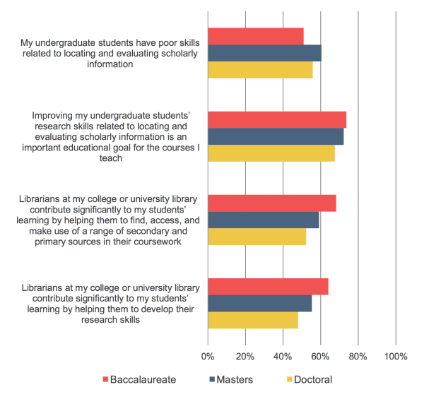 SR_FacultySurvey2015_Fig_38