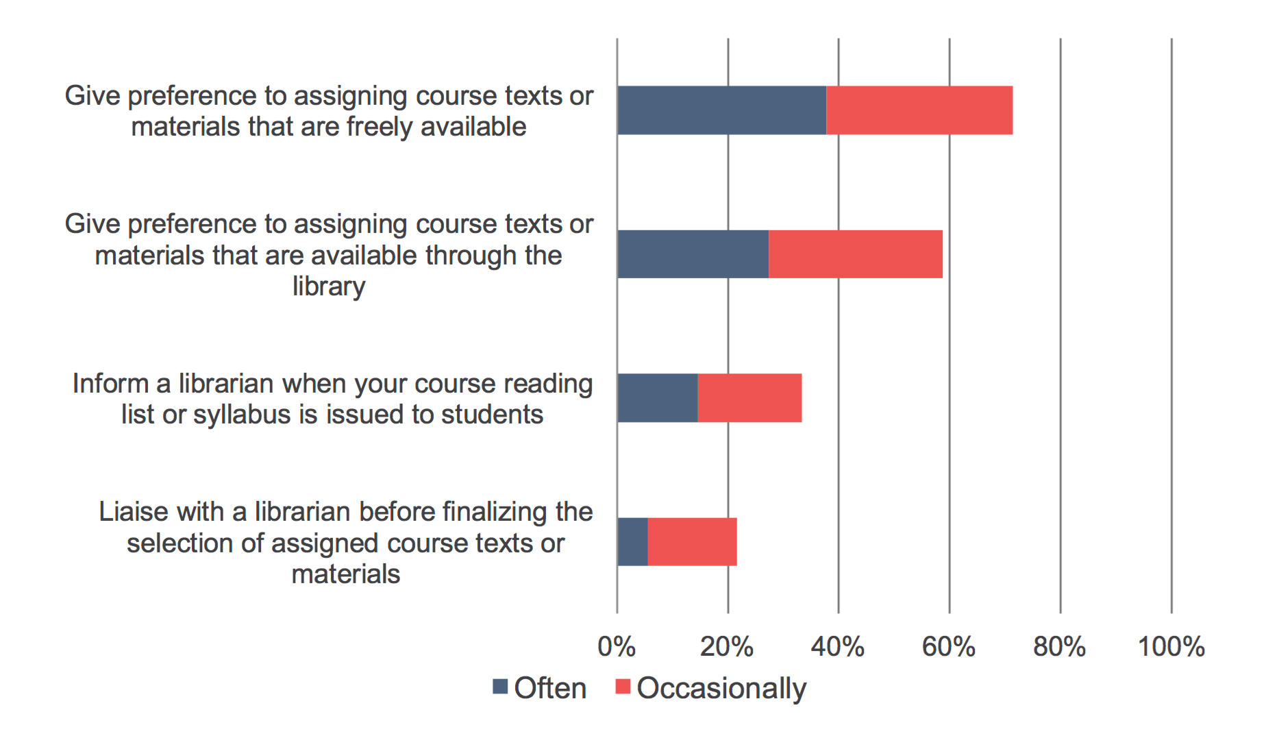 Does it matter where you did your lower division coursework?