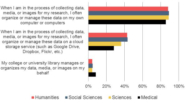 survey graph data