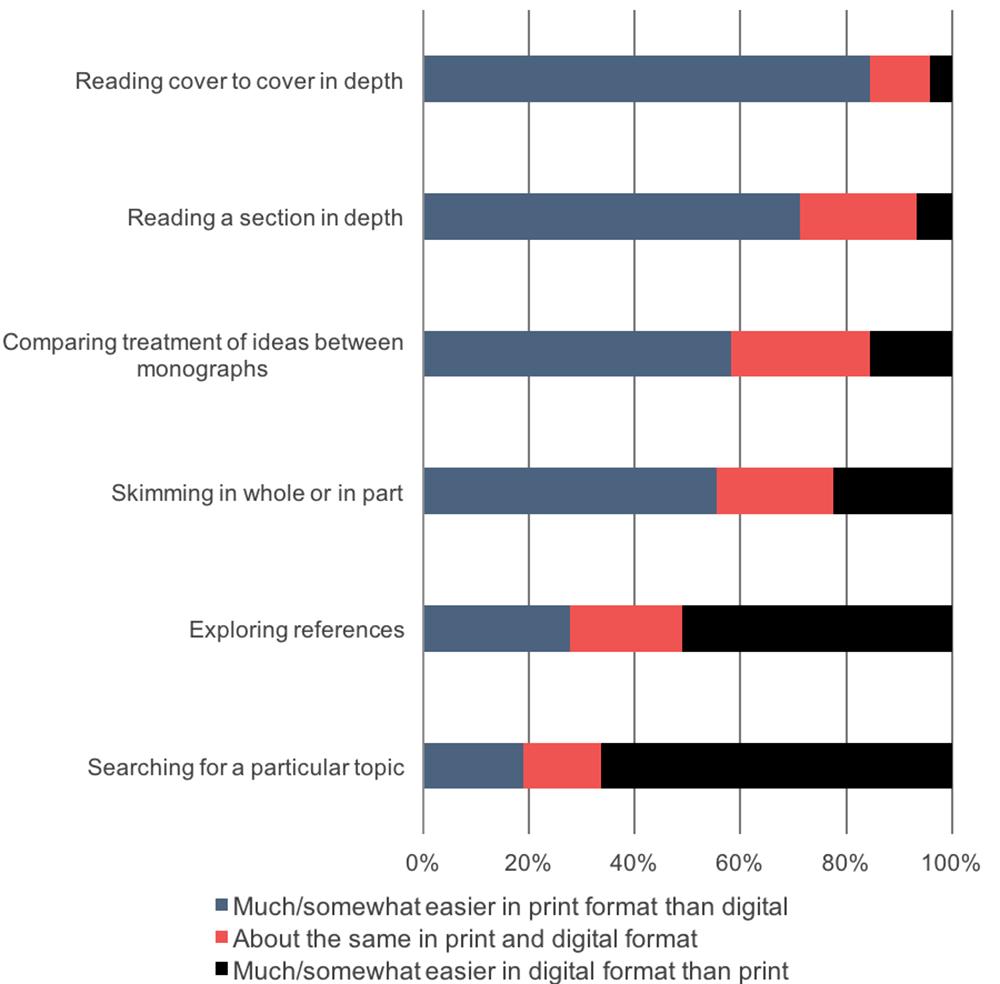 Uk Survey Of Academics 2015 Ithaka Sr