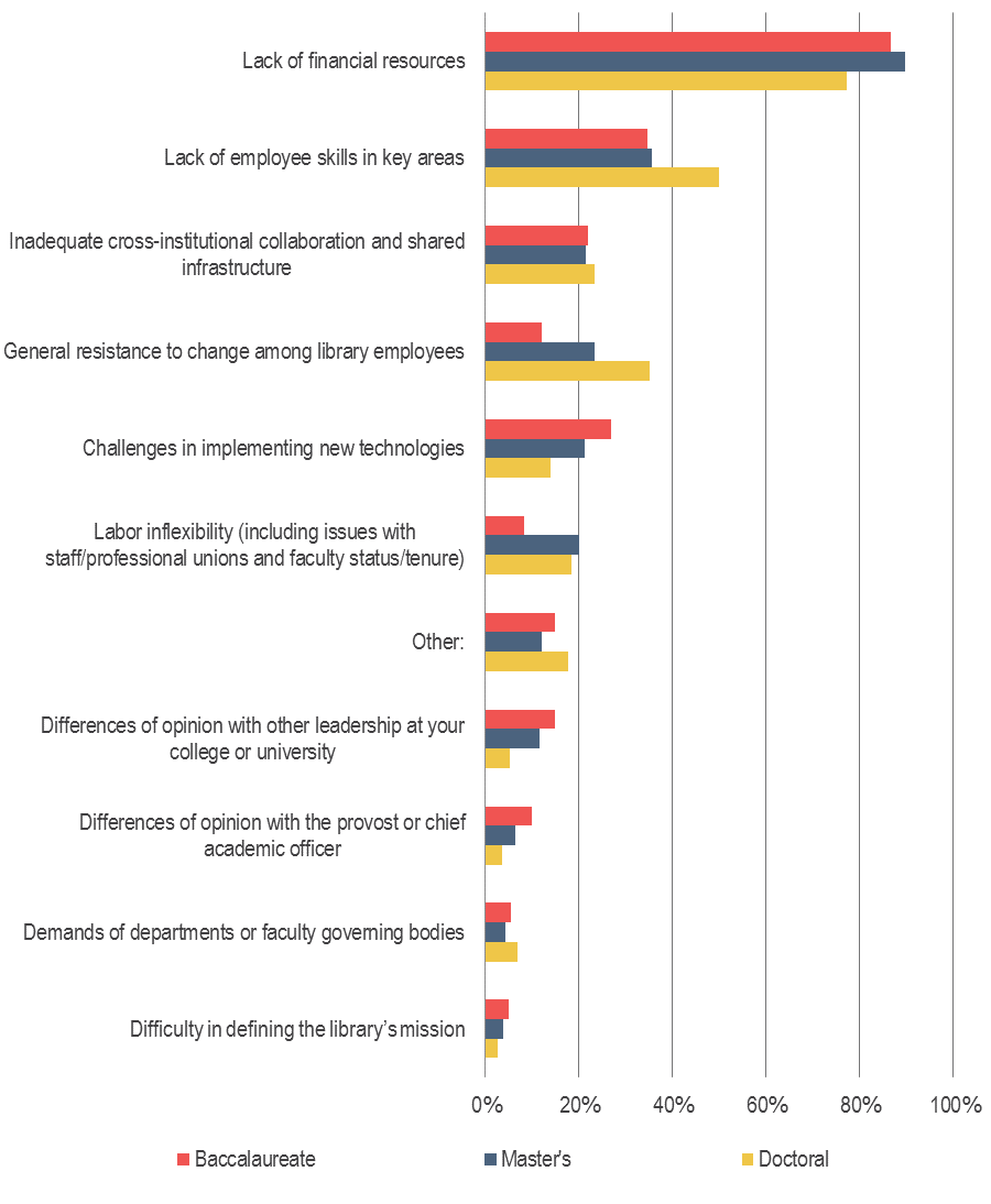 US Library Survey 2016 | Ithaka S+R