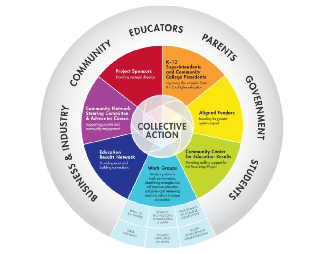 The Road To Higher Education With >> The Value Of Collective Impact For Higher Education Institutions