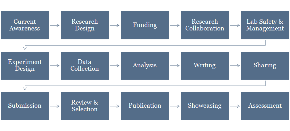 What Is Researcher Workflow Ithaka S R